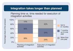 Planning time vs time needed for integration activities