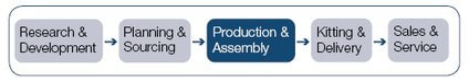 Element of the Production & Assembly