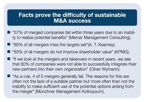 Facts prove the difficulty of sustainable M&A success