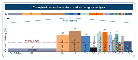 Convenience store product category analysis