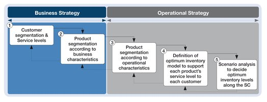 Business & operational strategy