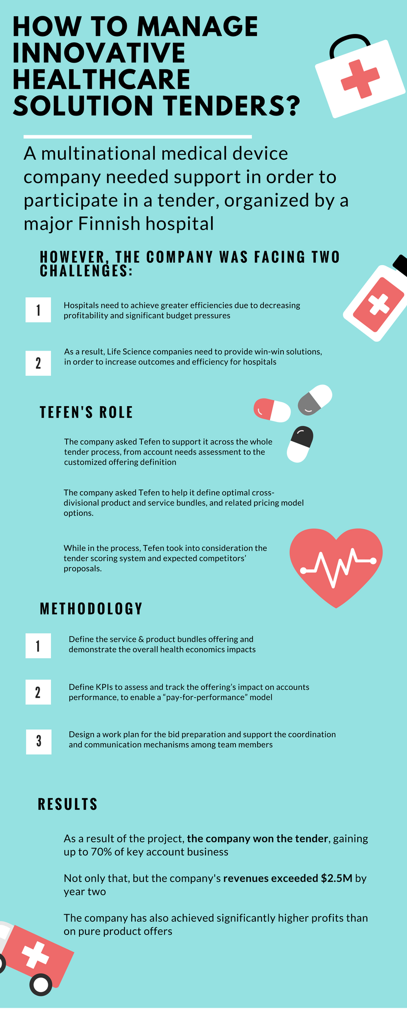Infographics - How to Manage Innovative Healthcare Solution Tenders
