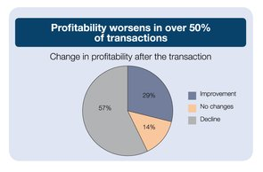Change in profitability