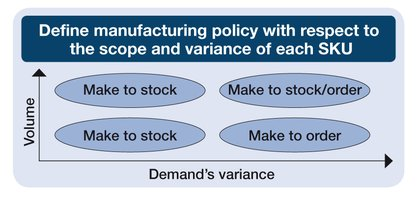 Scope & variance per SKU
