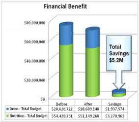 Financial benefit