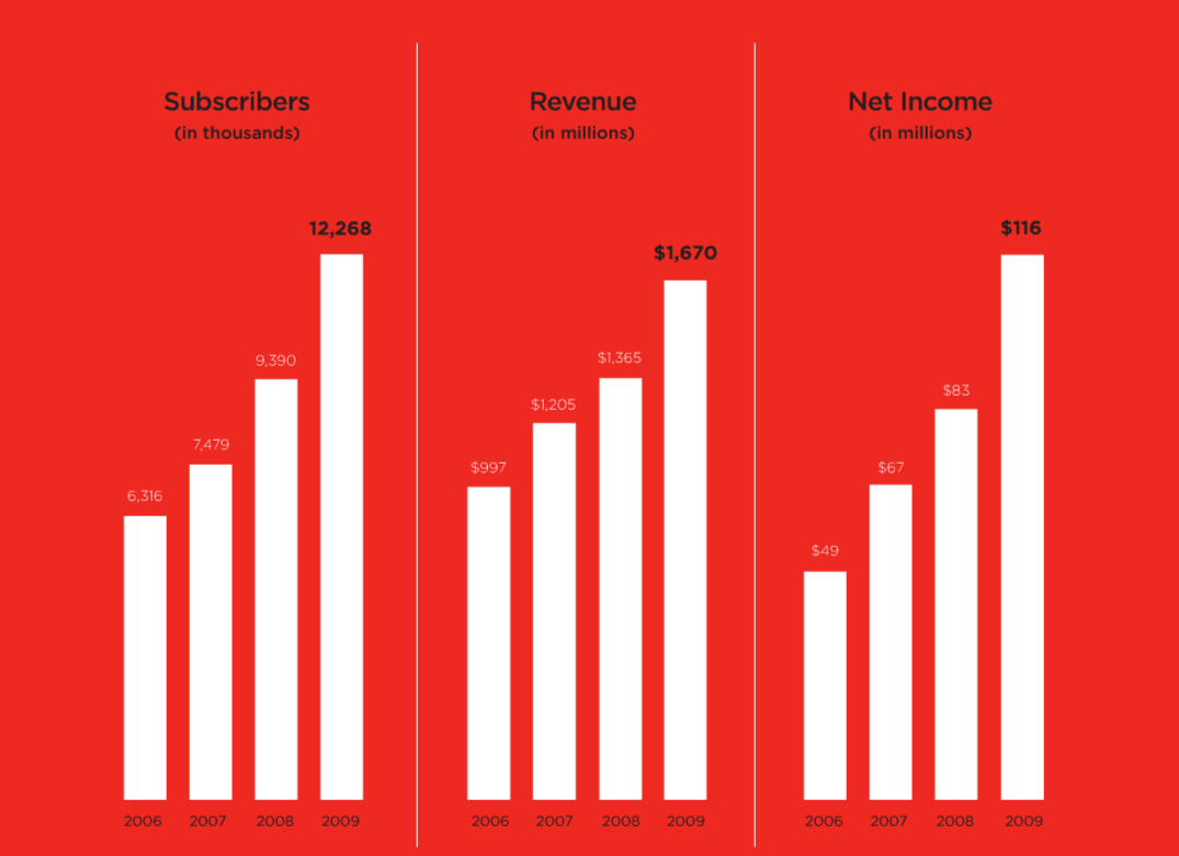 Netflix Subscribers, Revenue and Net Income, 2006-2009