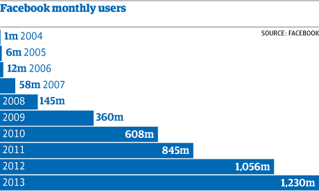 Facebook Monthly Users, 2004-2013
