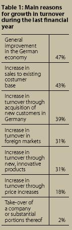Main reasons for growth in turnover during the last financial year